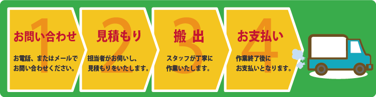 不用品回収サービスの流れ[お問い合わせ→お見積もり→搬出→お支払い]